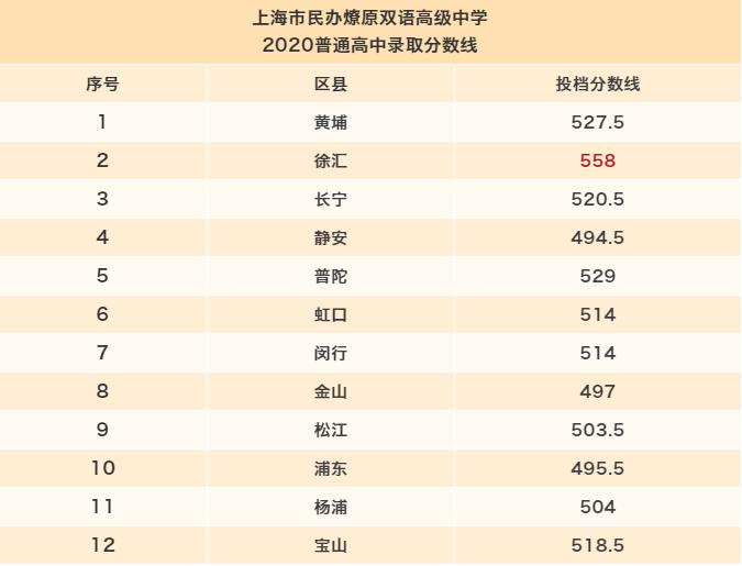 上海燎原双语学校2020年高中录取分数线公布
