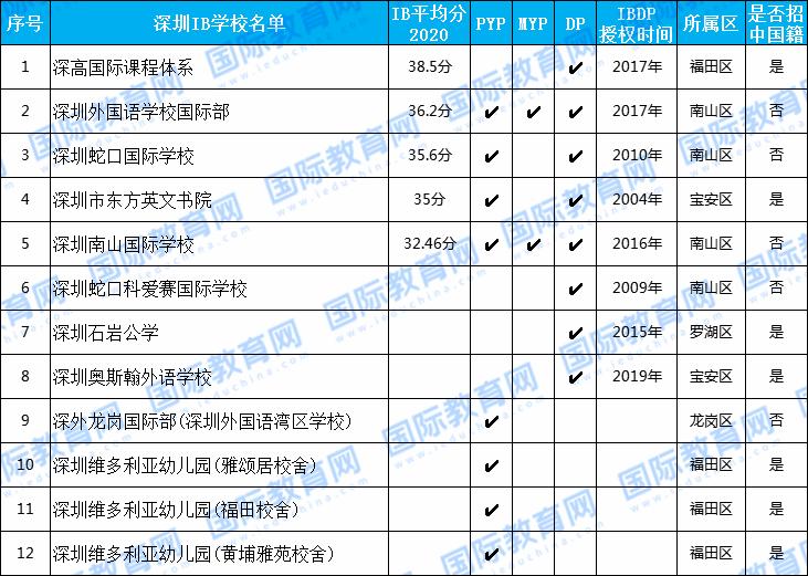 深圳IB学校盘点:谁的升学率最高?谁的学费最低?