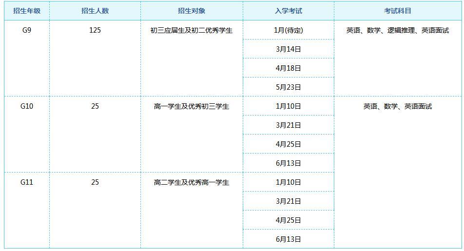 ULC劍橋國際高中2021-2022學年招生簡章