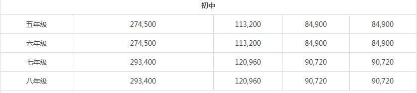 上海哈羅外籍人員子女學校2020-21學年學費多少?