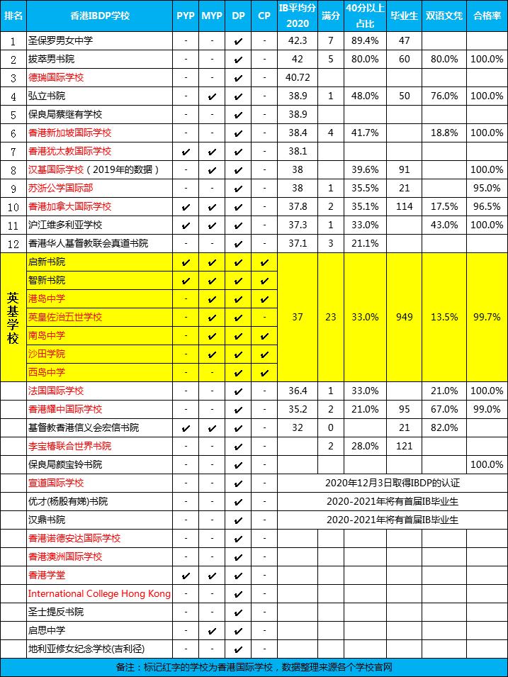 2021香港国际学校排名、学制、招生、学费一览