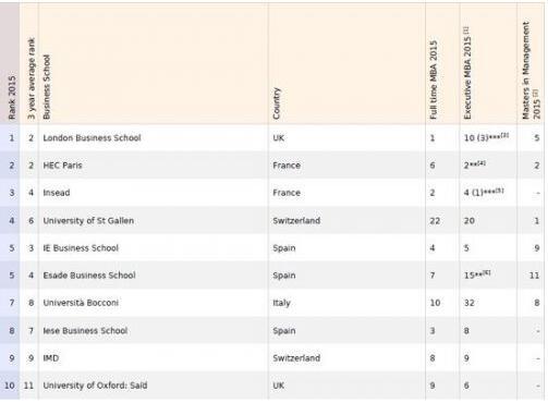 2015欧洲最佳商学院排名 英法两国院校优势明显