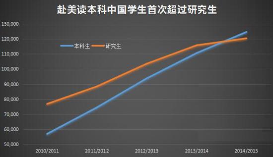 数据分析:赴美读本科中国学生首次超过研究生