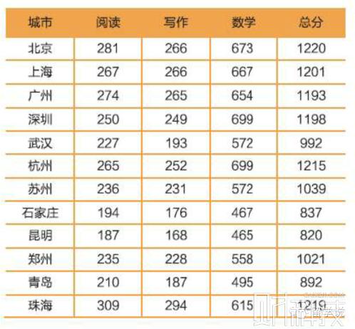 2015中国SAT年度报告:新SAT并非是一场技巧性考试