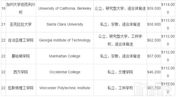 2016PayScale美国大学专业薪水排行(本科+硕士)