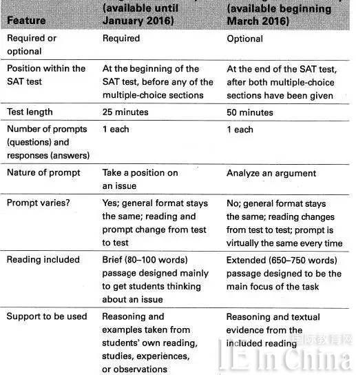OG新SAT考试详细解读 16年SAT考试有救了!