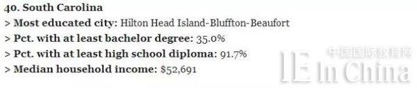 美国留学早知道:美国各州受教育程度最高的城市!