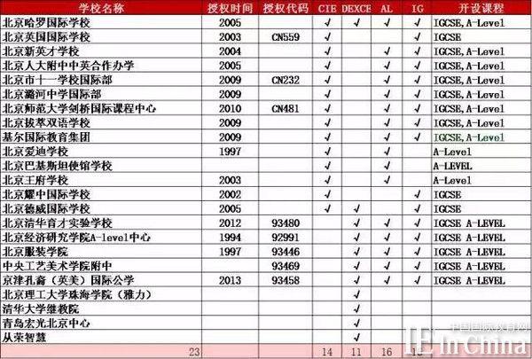 2015 中国A-Level国际学校大全