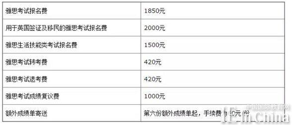 2016年1月1日起雅思考试报名费上调!