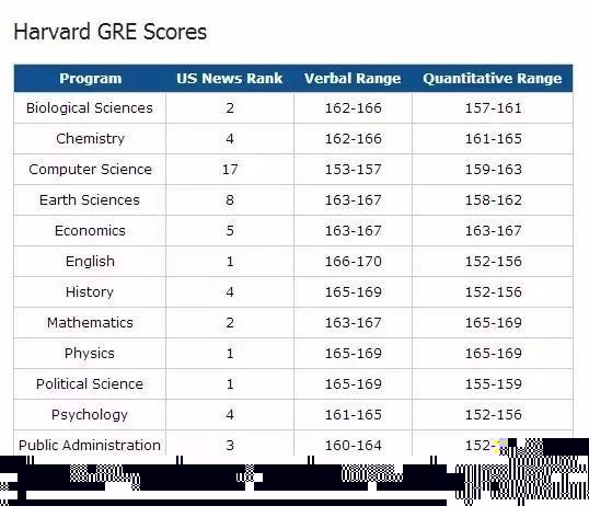 美国名校各专业GRE分数线大公开 你的分数够吗?