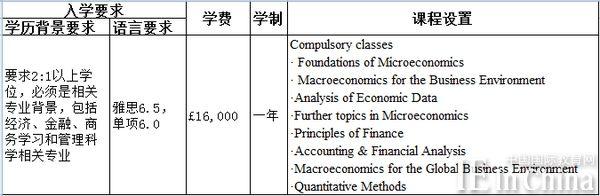 斯特拉思克莱德大学会计与金融相关专业深度解析