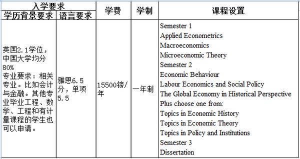 贝尔法斯特女王大学会计与金融相关专业深度解析
