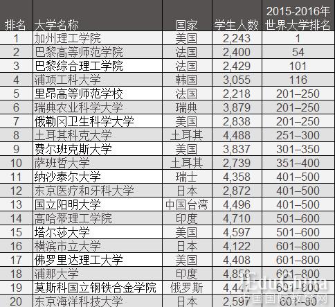 全球最好的小型大学Top20