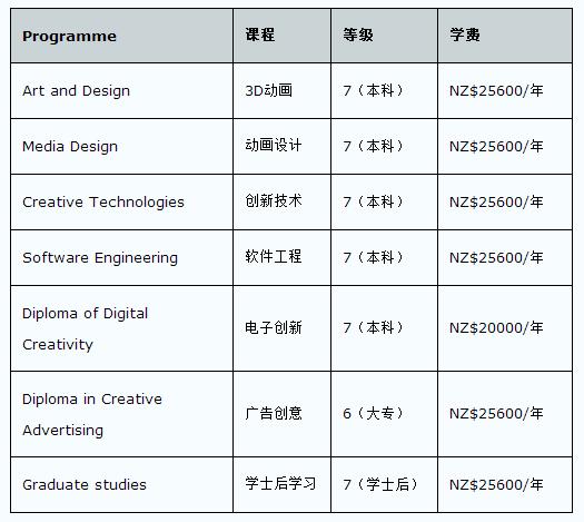 2016年新西兰媒体设计学院费用