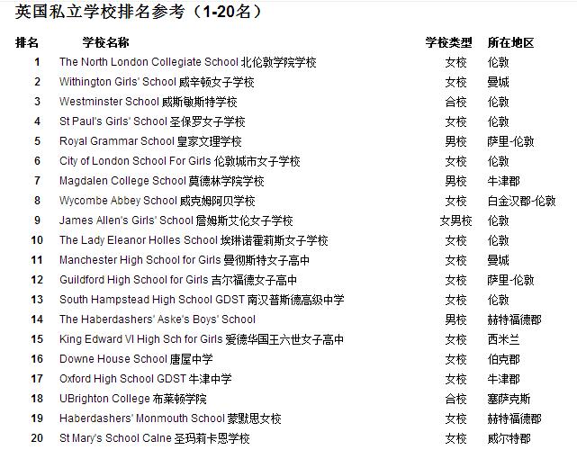 英国中学前20排名榜