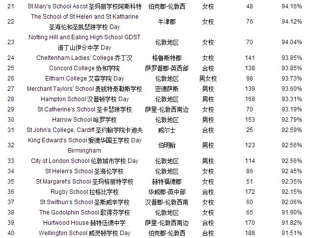 英国重点高中最新排名