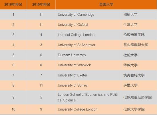 英国大学Top20