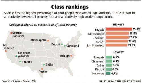西雅图大学生贫困率最高 但他们确实贫困吗?