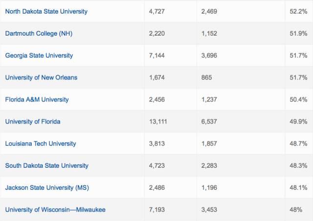 """美国高校被学生""""放鸽子""""几率大排行 哈佛居首"""