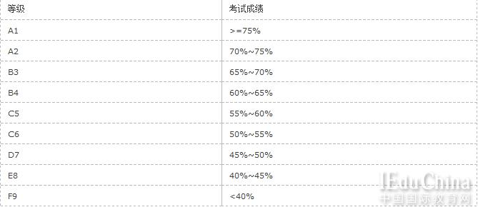 新加坡将取消中国直招 进入理工学院的唯一途径只有O-Level了