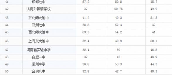留美人数最多的50所大陆中学