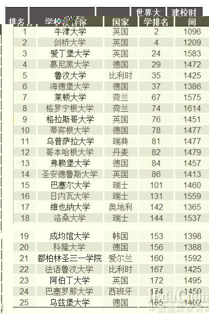 最古老的顶尖高校排名Top25