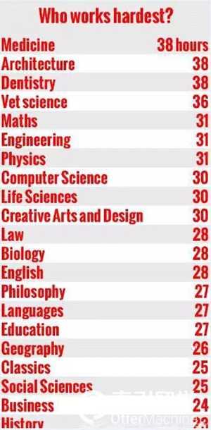 英国最辛苦专业排行榜
