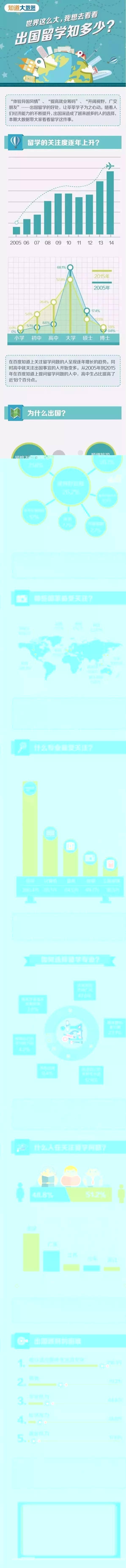 中国留学生大数据:关于出国留学你知道多少?
