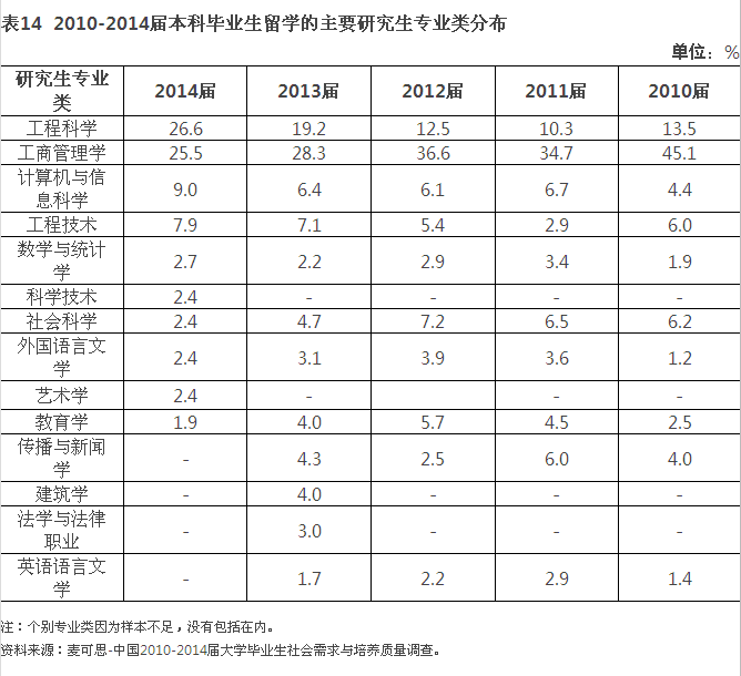 权威报告:中国连续多年成为世界第一留学国