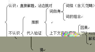 托福备考:六战108超详细解题总结