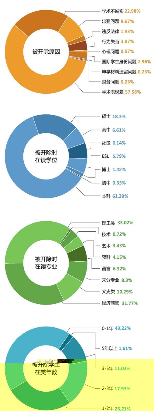 在美中国留学生被开除调查:过半因成绩差