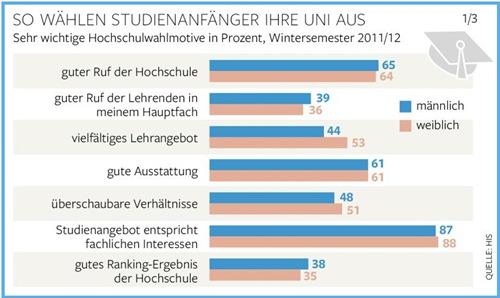 德国高中生选择大学的考虑因素