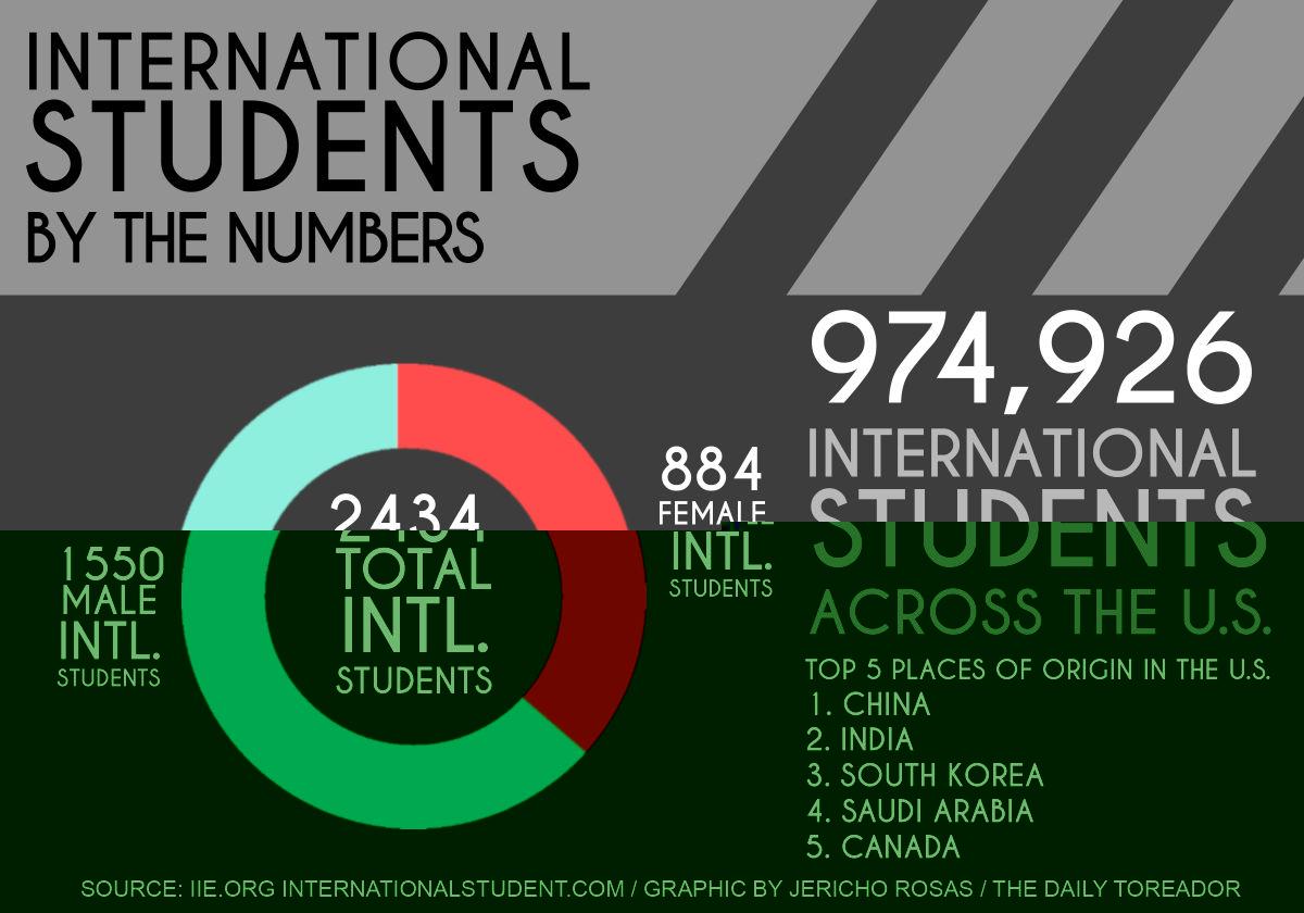 留学生谈论美国留学生活