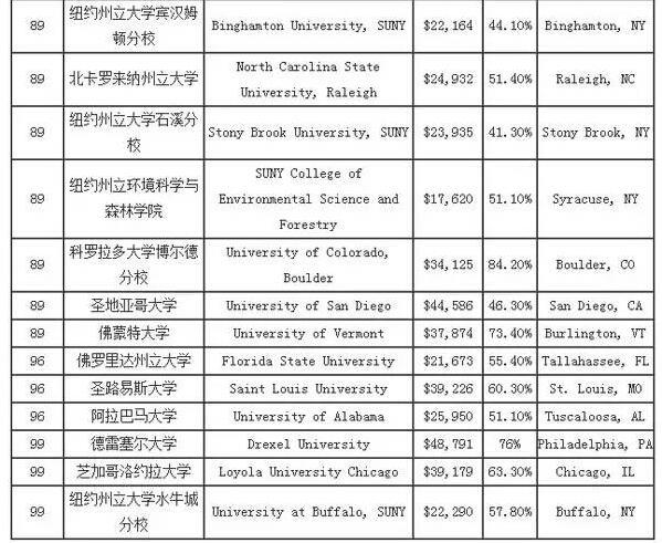 2016USNews大学排名全出炉