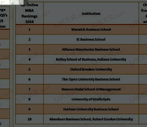 商学院的大学排名Top10