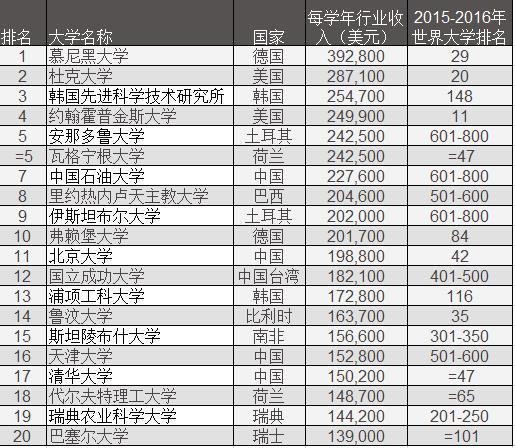 全球最吸金的顶尖大学Top20