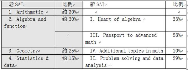 新SAT数学首考动向解析