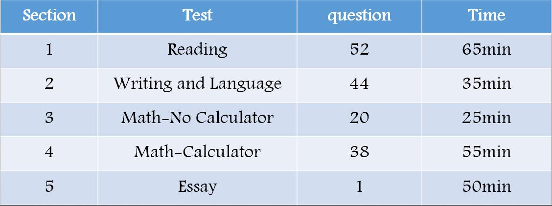 新东方老师:新SAT数学备考策略