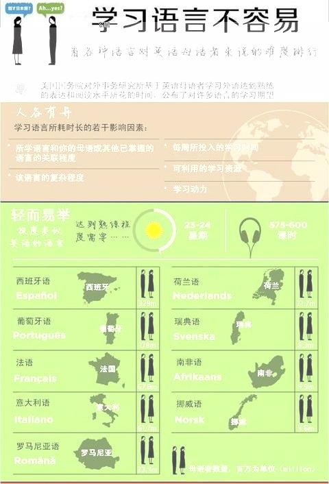 全世界最难学的语言排行榜!你会几种语言?