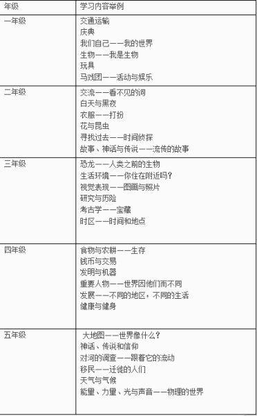 IPC国际小学课程介绍