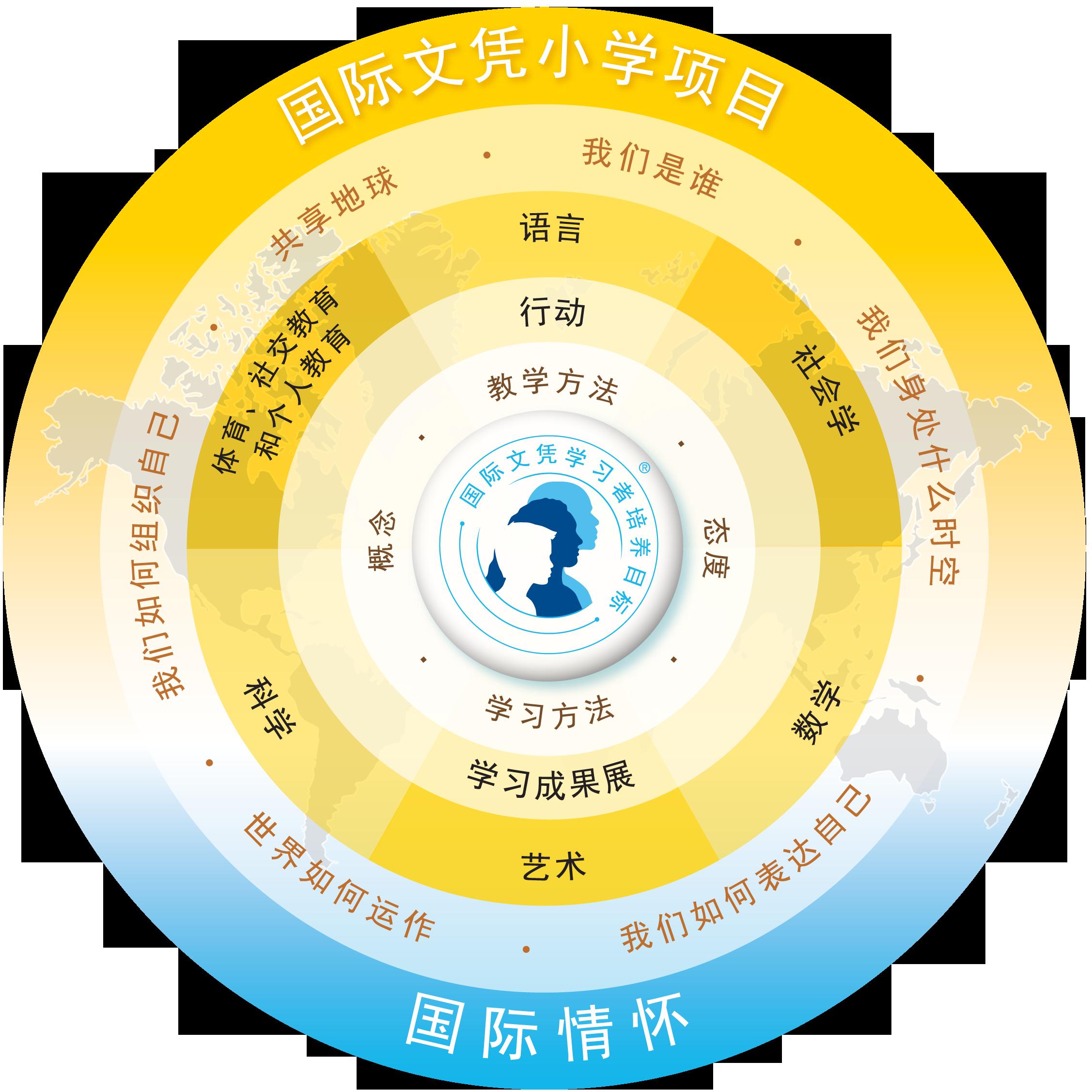 长春美国国际学校小学课程介绍