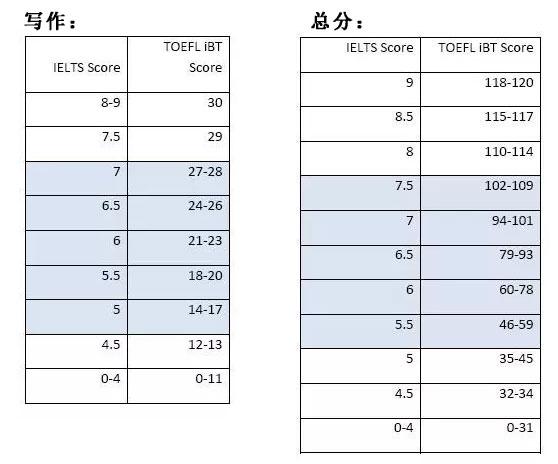 新托福和雅思的分数如何换算