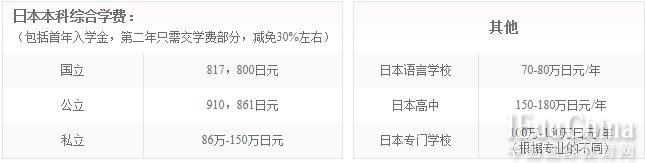最新日本留学问题一览表