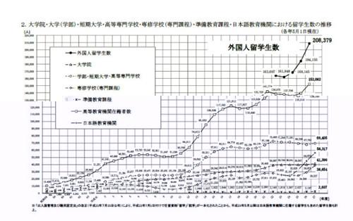 在日外国留学生中 中国学生近10万人居首