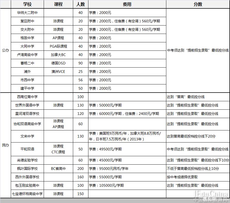 2016年上海21所高中国际班课程学费对比
