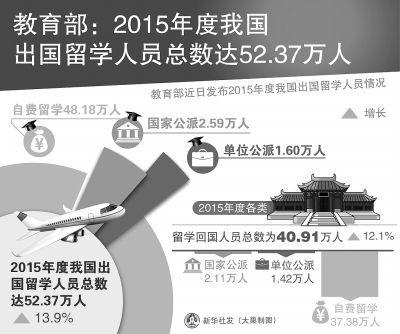 中国留学生最青睐的国家和专业