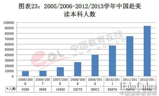 上海高考改革方案发布 中国学生本科留学人数增加