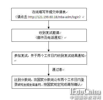 上海外国语大学MBA项目2015调剂信息
