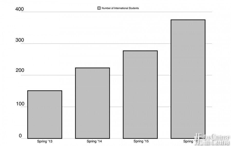 美国东伊利诺伊大学留学生人数攀升