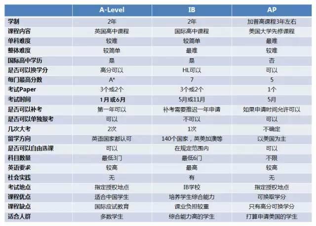 """最适合中国学生的""""世界高考""""A-Level详解"""